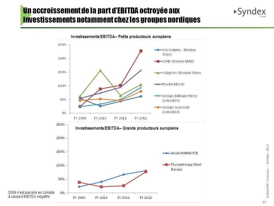 IndustriAll Cremona – Octobre 2013 37 Un accroissement de la part dEBITDA octroyée aux investissements notamment chez les groupes nordiques Investissements/EBITDA– Petits producteurs européens Investissements/EBITDA– Grands producteurs européens 2009 nest pas pris en compte à cause dEBITDA négatifs
