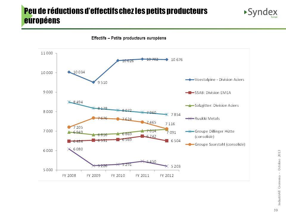 IndustriAll Cremona – Octobre 2013 39 Peu de réductions deffectifs chez les petits producteurs européens Effectifs – Petits producteurs européens