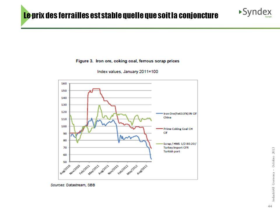 IndustriAll Cremona – Octobre 2013 44 Le prix des ferrailles est stable quelle que soit la conjoncture