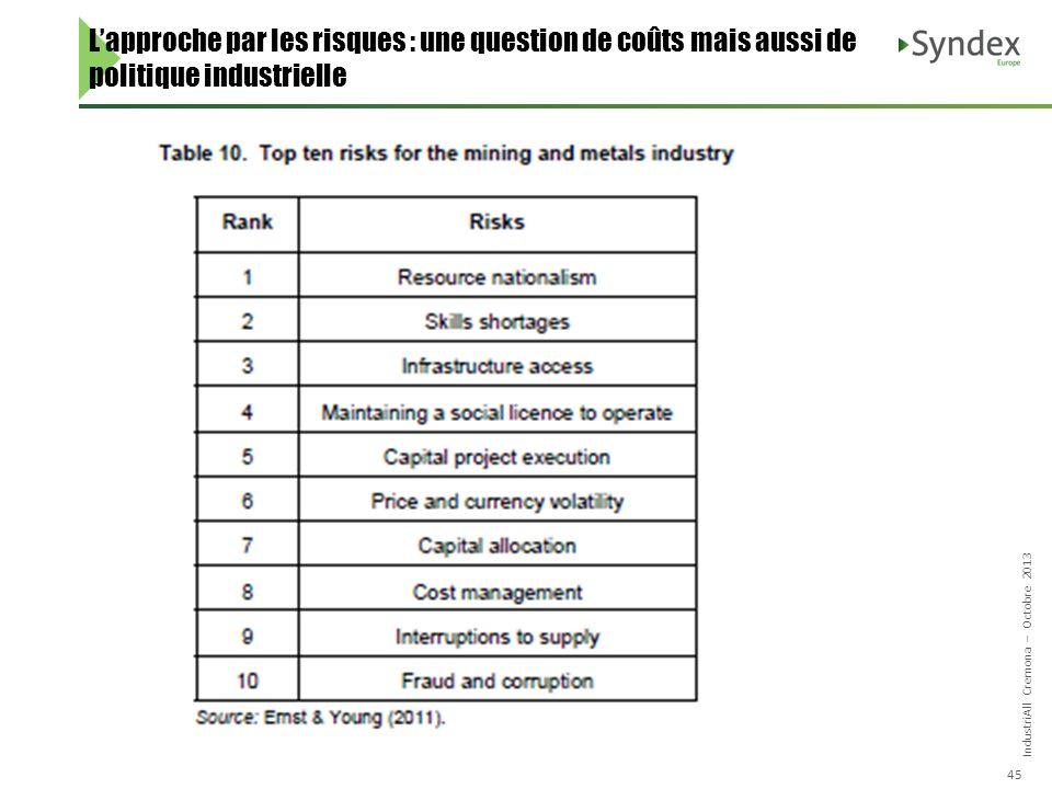 IndustriAll Cremona – Octobre 2013 45 Lapproche par les risques : une question de coûts mais aussi de politique industrielle