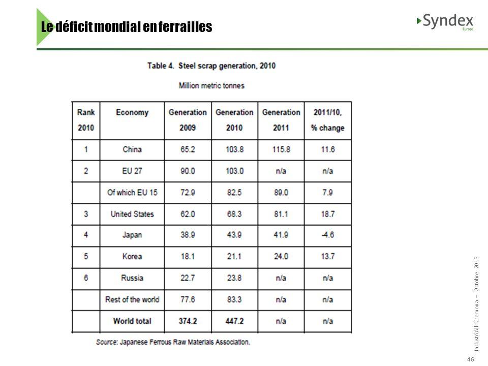 IndustriAll Cremona – Octobre 2013 46 Le déficit mondial en ferrailles