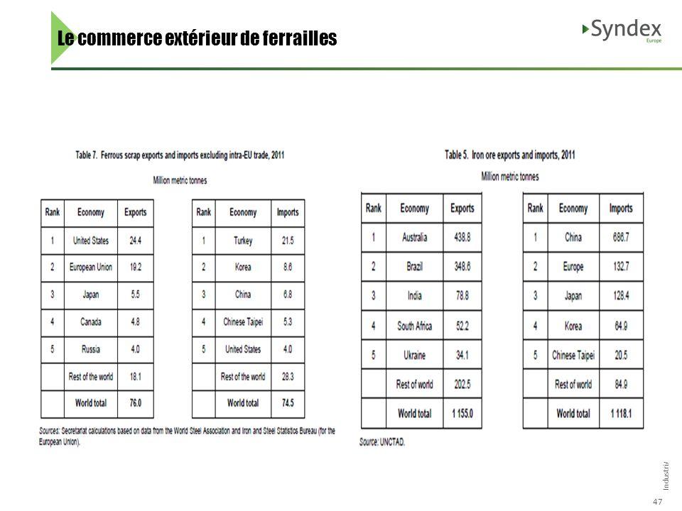 IndustriAll Cremona – Octobre 2013 47 Le commerce extérieur de ferrailles
