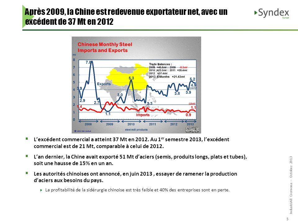 IndustriAll Cremona – Octobre 2013 5 Après 2009, la Chine est redevenue exportateur net, avec un excédent de 37 Mt en 2012 Lexcédent commercial a atteint 37 Mt en 2012.