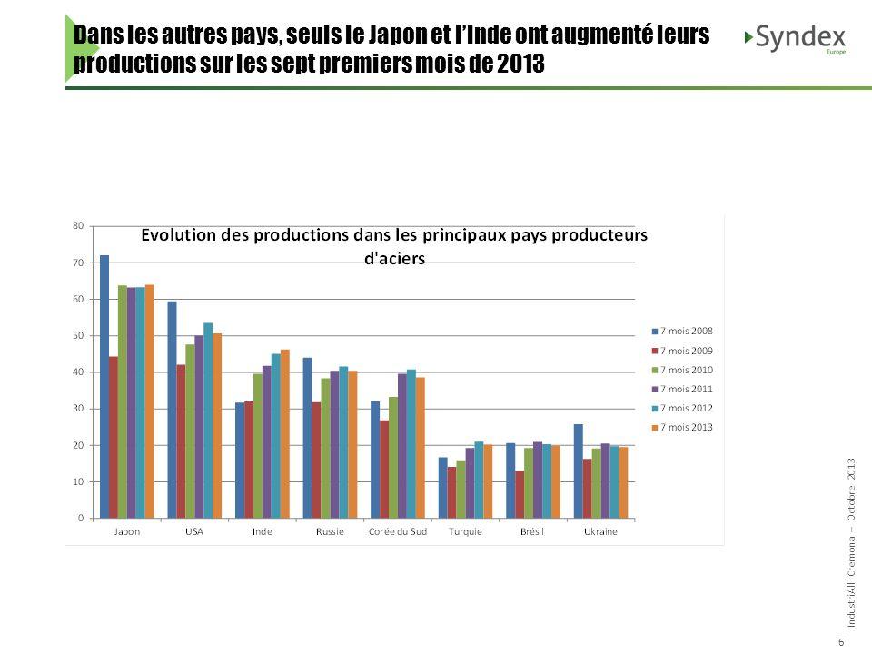 IndustriAll Cremona – Octobre 2013 6 Dans les autres pays, seuls le Japon et lInde ont augmenté leurs productions sur les sept premiers mois de 2013