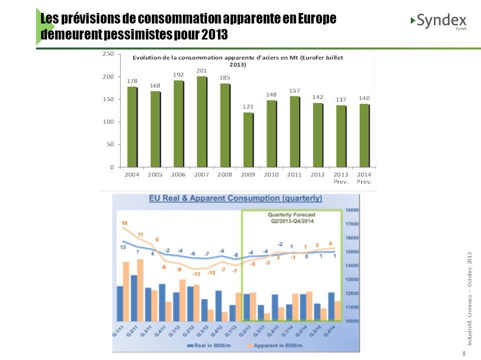 IndustriAll Cremona – Octobre 2013 8 Les prévisions de consommation apparente en Europe demeurent pessimistes pour 2013