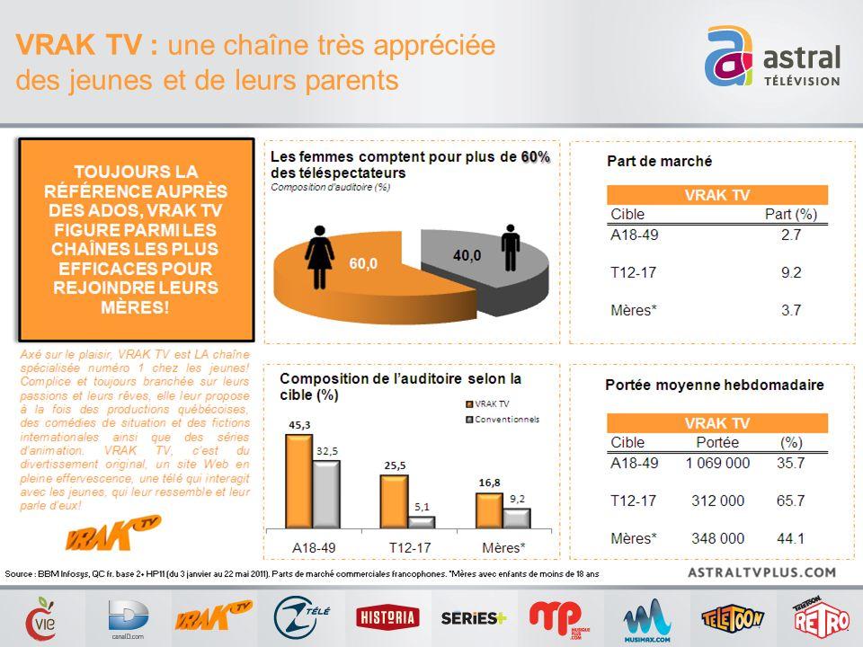 VRAK TV : une chaîne très appréciée des jeunes et de leurs parents