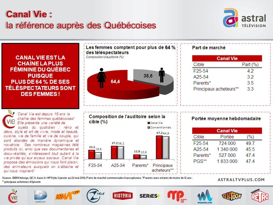 Canal Vie : la référence auprès des Québécoises