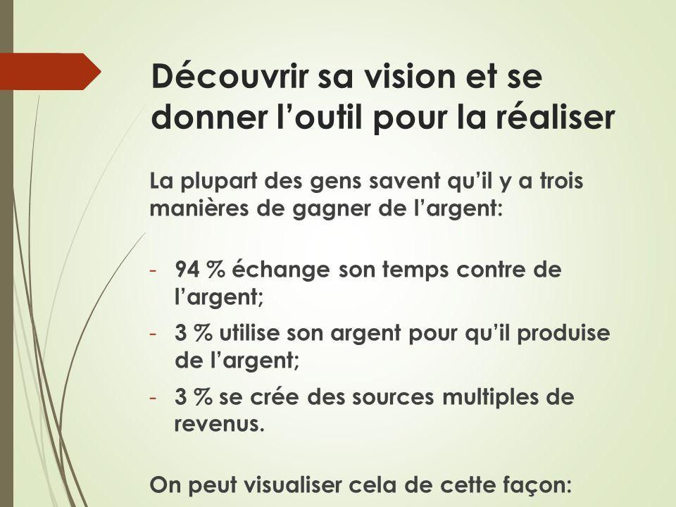 Découvrir sa vision et se donner loutil pour la réaliser La plupart des gens savent quil y a trois manières de gagner de largent: - 94 % échange son t