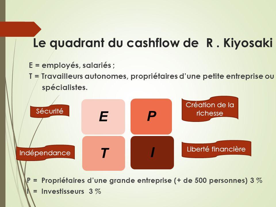 Le quadrant du cashflow de R. Kiyosaki E = employés, salariés ; T = Travailleurs autonomes, propriétaires dune petite entreprise ou spécialistes. P =