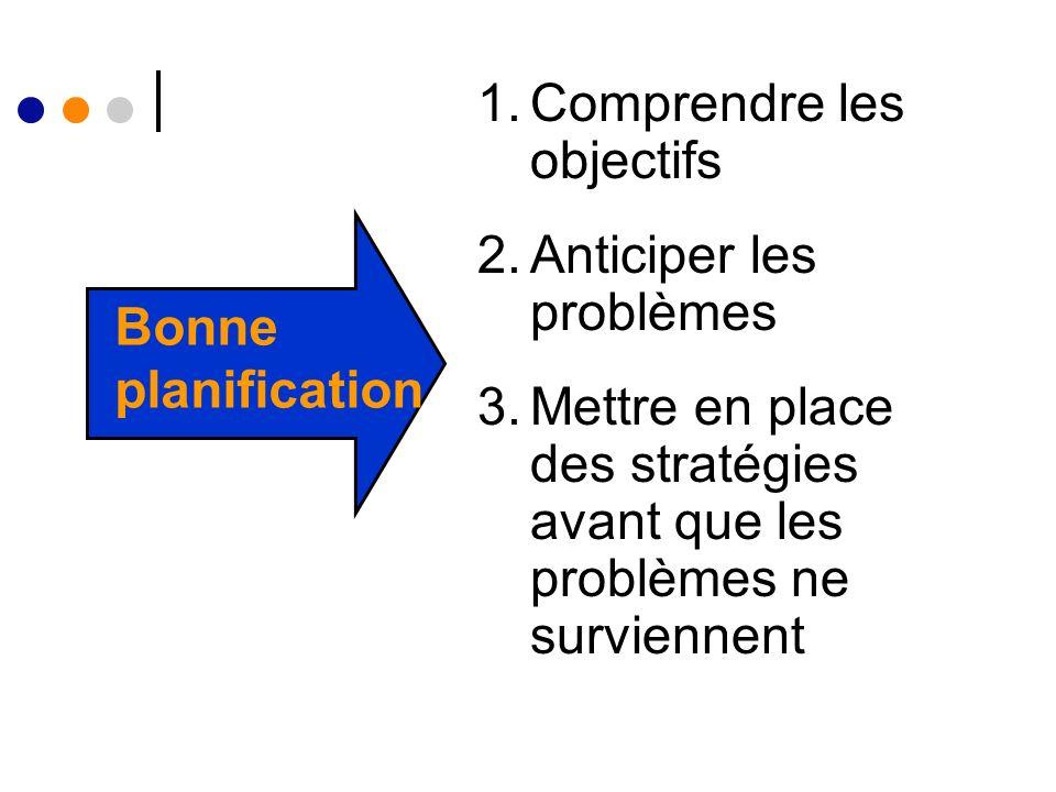 1.Comprendre les objectifs 2.Anticiper les problèmes 3.Mettre en place des stratégies avant que les problèmes ne surviennent Bonne planification