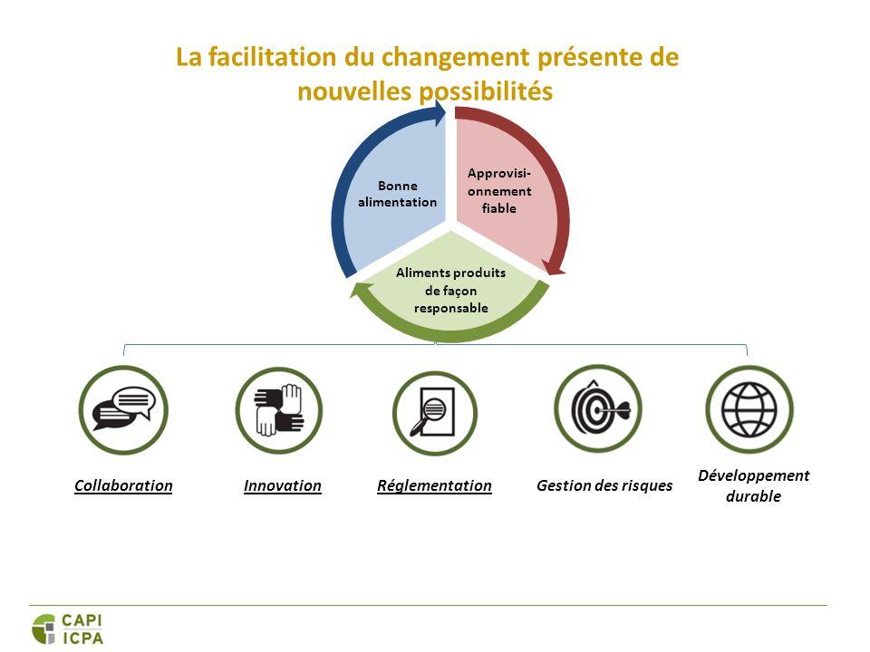 CollaborationInnovationGestion des risques Développement durable Réglementation La facilitation du changement présente de nouvelles possibilités Approvisi- onnement fiable Aliments produits de façon responsable Bonne alimentation