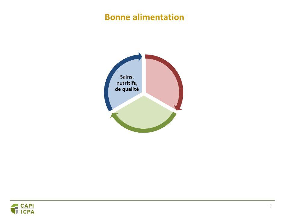 Destination : les systèmes de bonne alimentation les plus efficaces sur la planète Résultats : un secteur agroalimentaire rentable et concurrentiel; une population plus en santé; des écosystèmes plus sains « Systèmes alimentaires efficaces » Approvisi- onnement fiable Aliments produits de façon responsable Bonne alimentation