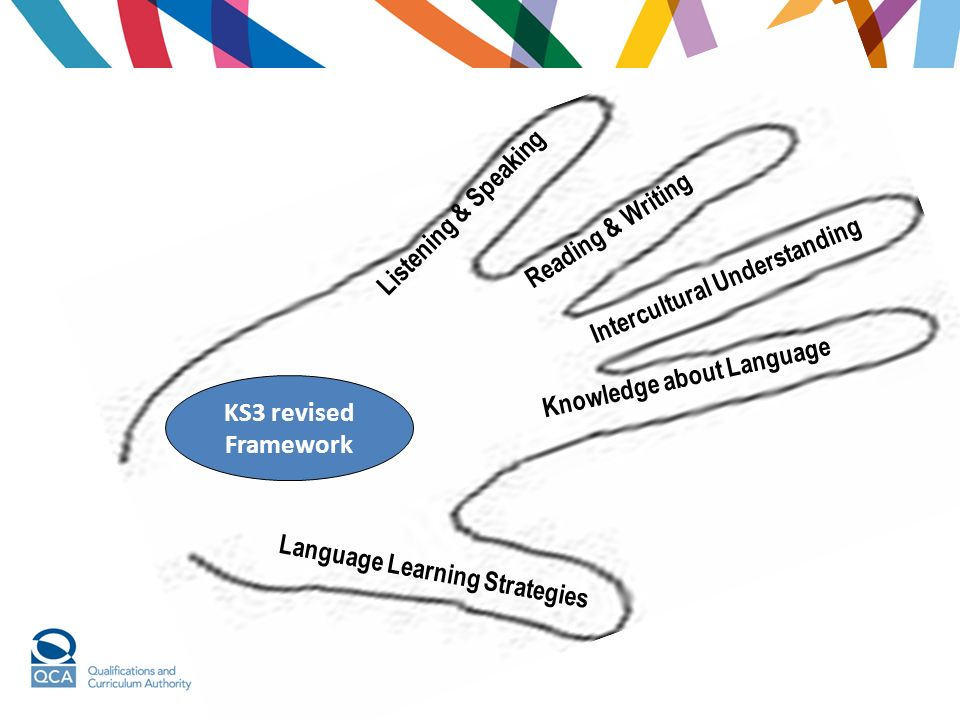Listening & Speaking Reading & Writing Intercultural Understanding Knowledge about Language Language Learning Strategies KS3 revised Framework