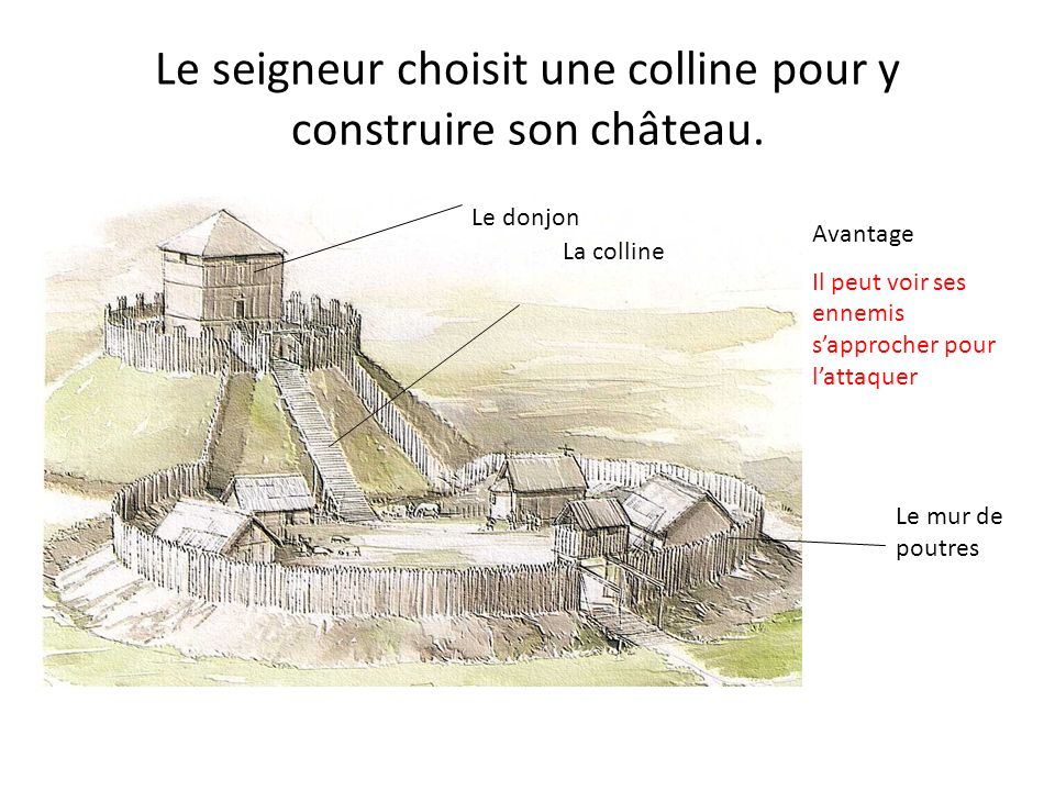 Le seigneur choisit une colline pour y construire son château. Avantage Il peut voir ses ennemis sapprocher pour lattaquer La colline Le donjon Le mur
