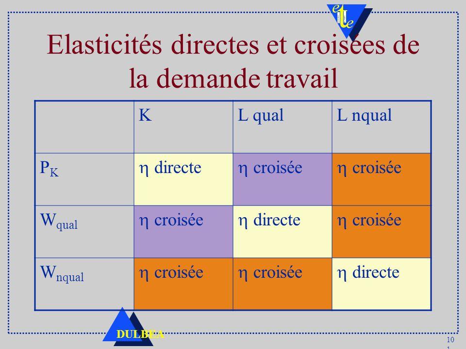 10 1 DULBEA Elasticités directes et croisées de la demande travail KL qualL nqual PKPK directe croisée W qual croisée directe croisée W nqual croisée