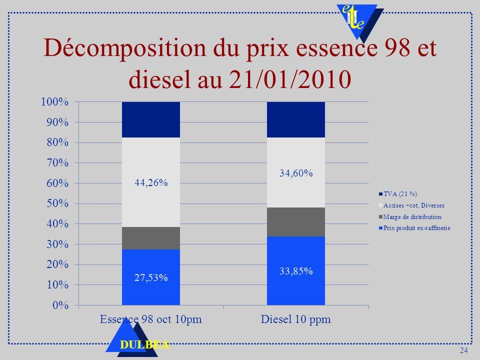 24 DULBEA Décomposition du prix essence 98 et diesel au 21/01/2010