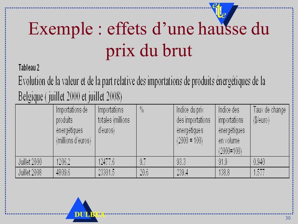 30 DULBEA Exemple : effets dune hausse du prix du brut
