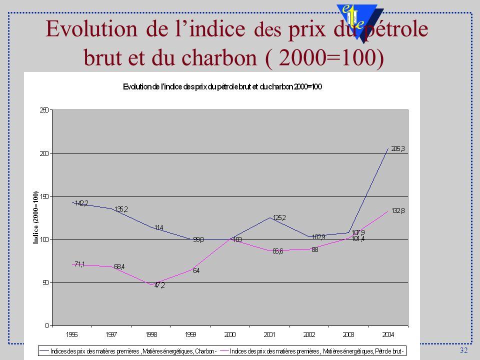 32 DULBEA Evolution de lindice des prix du pétrole brut et du charbon ( 2000=100)