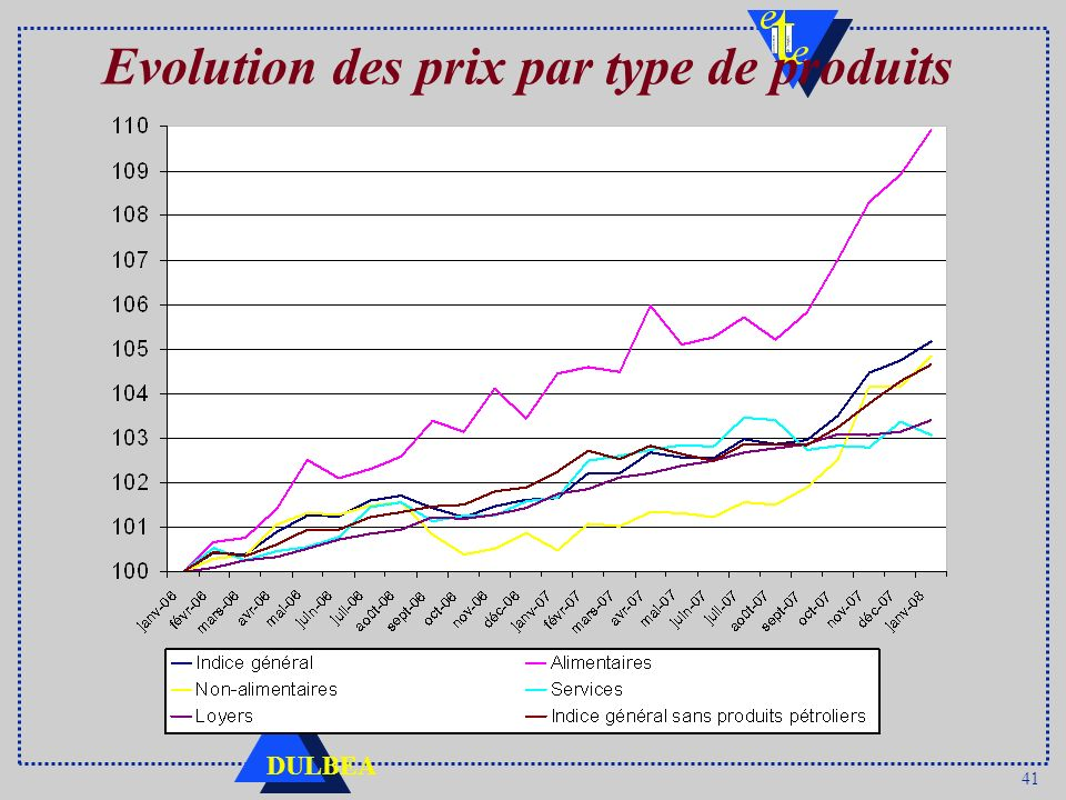41 DULBEA Evolution des prix par type de produits