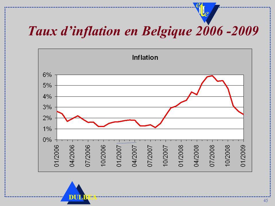 45 DULBEA Taux dinflation en Belgique 2006 -2009