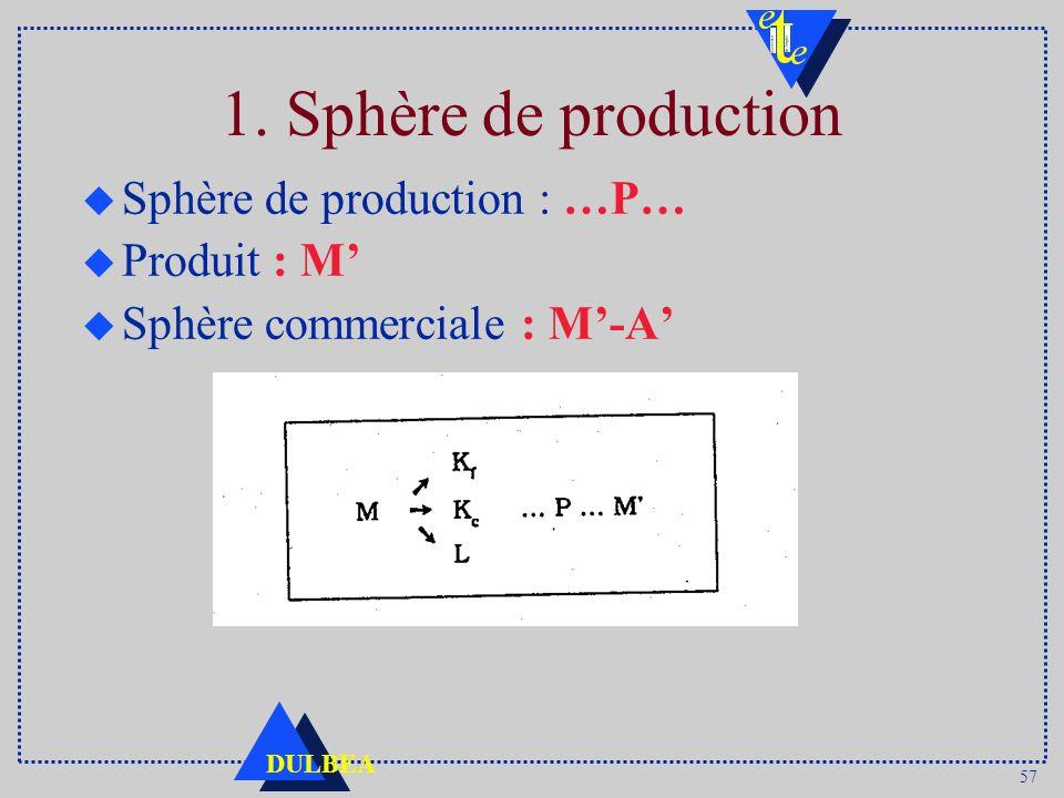 57 DULBEA 1. Sphère de production u Sphère de production : …P… u Produit : M u Sphère commerciale : M-A
