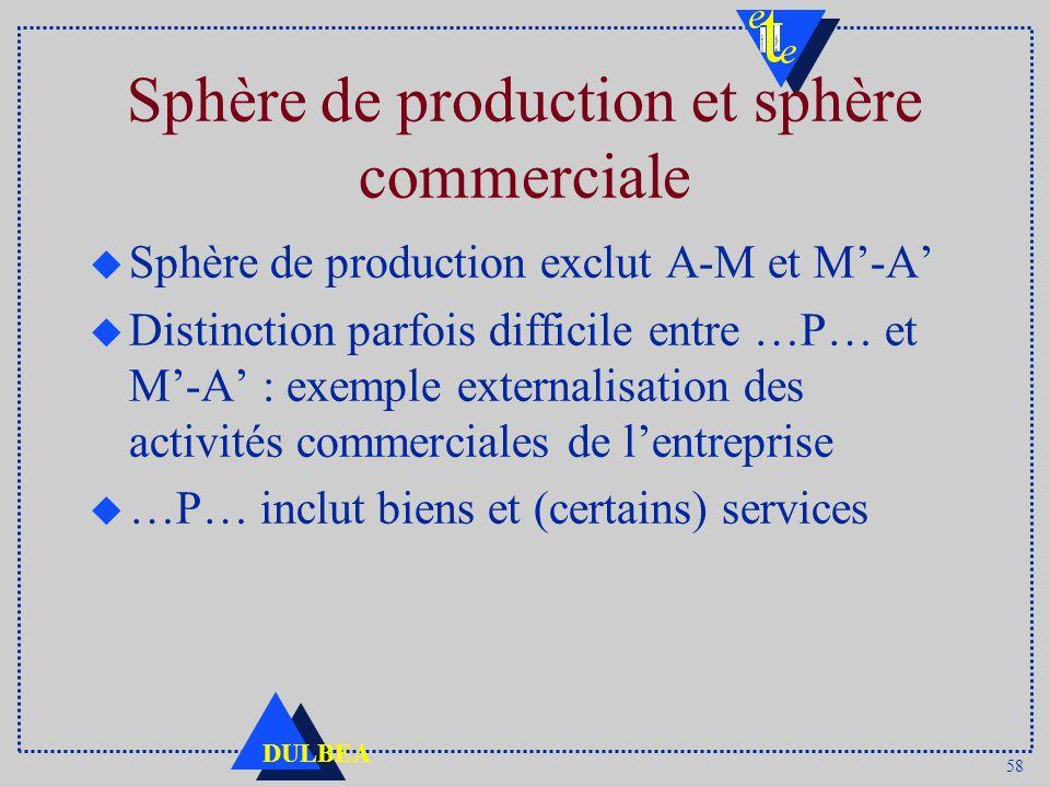 58 DULBEA Sphère de production et sphère commerciale u Sphère de production exclut A-M et M-A u Distinction parfois difficile entre …P… et M-A : exemp