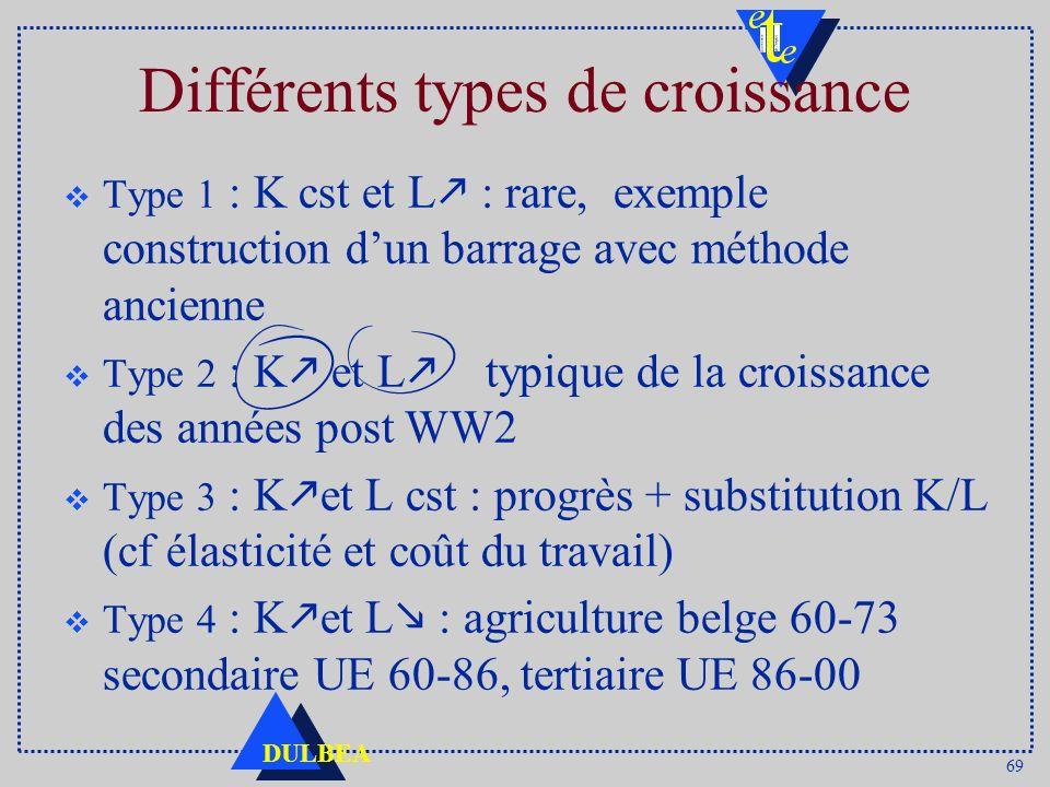 69 DULBEA Différents types de croissance Type 1 : K cst et L : rare, exemple construction dun barrage avec méthode ancienne Type 2 : K et L typique de