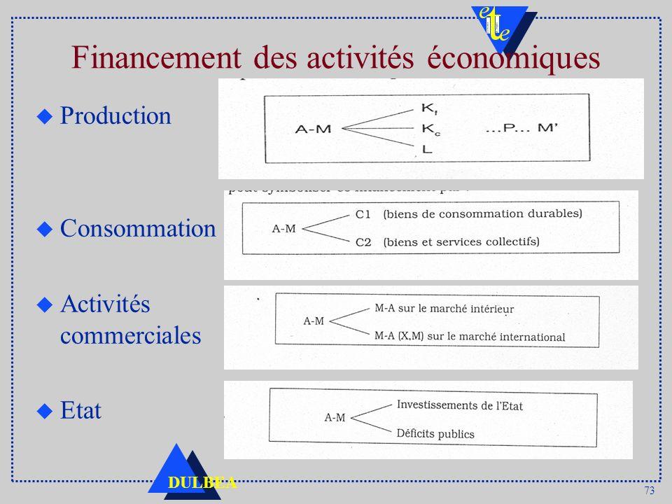 73 DULBEA Financement des activités économiques u Production u Consommation u Activités commerciales u Etat