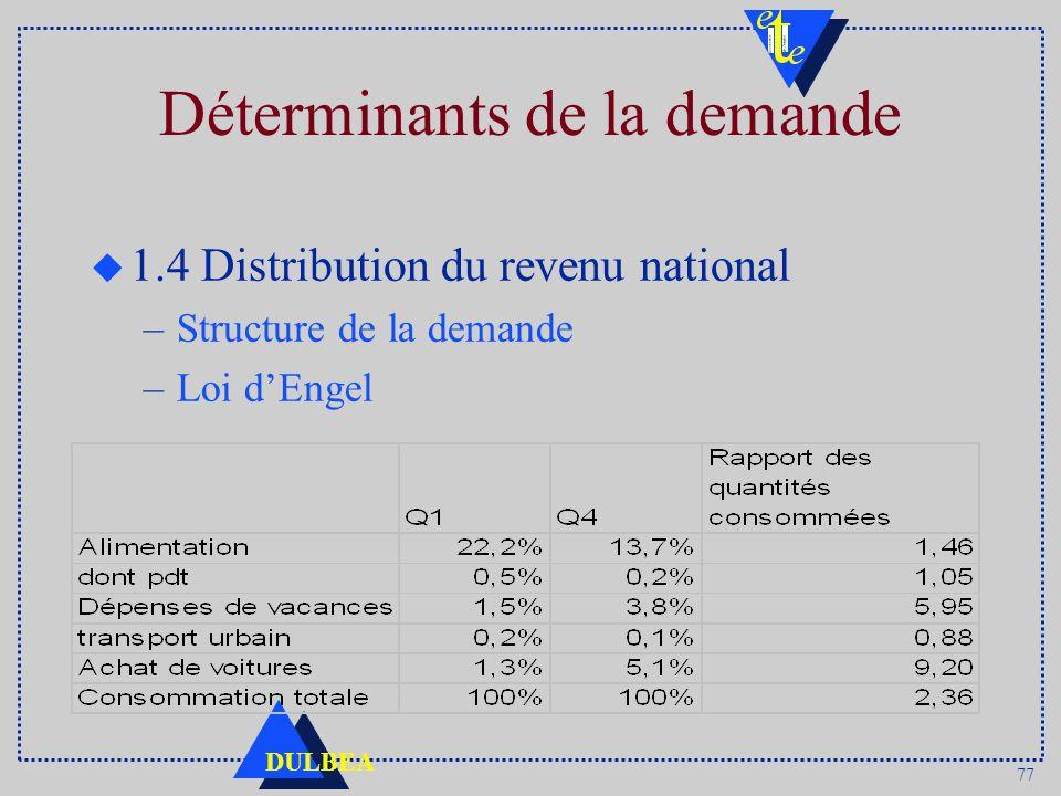 77 DULBEA Déterminants de la demande u 1.4 Distribution du revenu national –Structure de la demande –Loi dEngel
