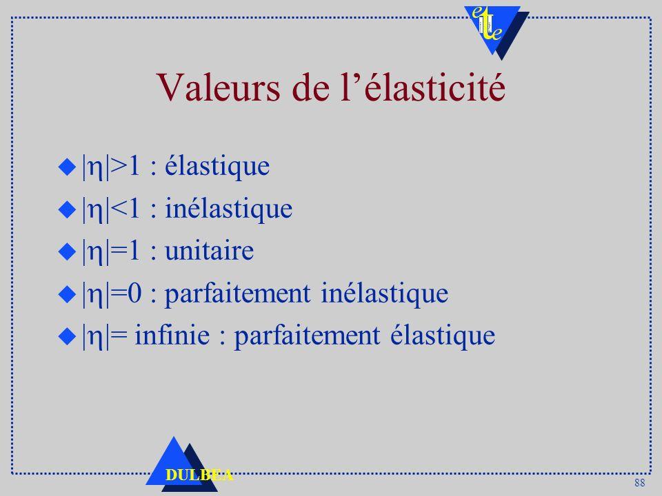 88 DULBEA Valeurs de lélasticité   >1 : élastique   <1 : inélastique   =1 : unitaire   =0 : parfaitement inélastique   = infinie : parfaitement élasti