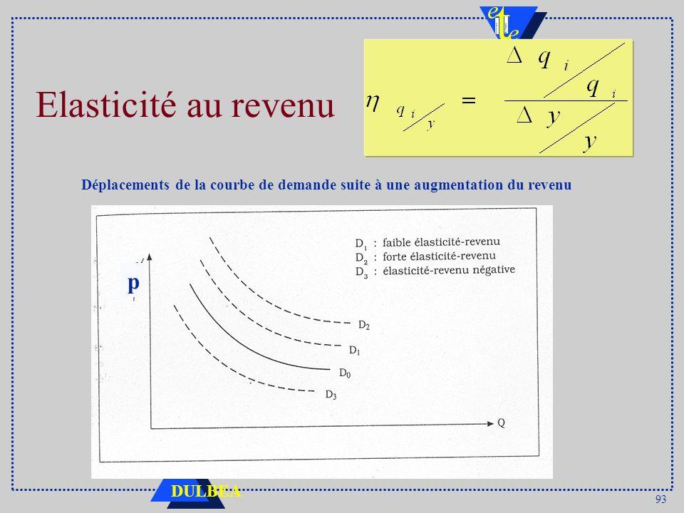 93 DULBEA Elasticité au revenu p Déplacements de la courbe de demande suite à une augmentation du revenu
