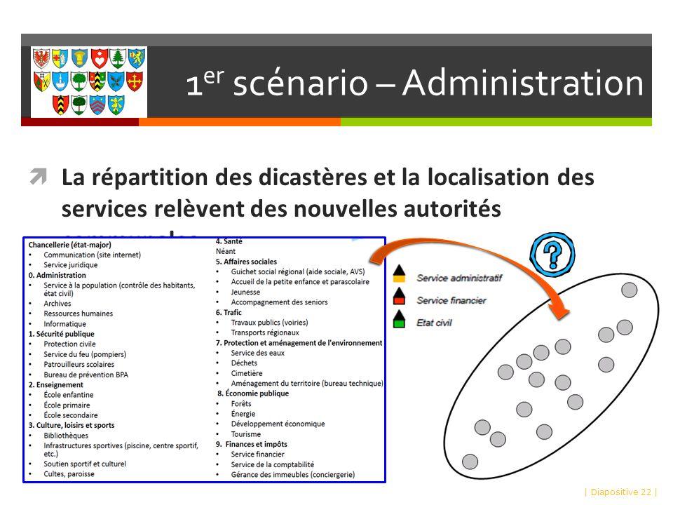 1 er scénario – Administration La répartition des dicastères et la localisation des services relèvent des nouvelles autorités communales | Diapositive 22 |