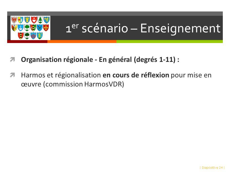 1 er scénario – Enseignement Organisation régionale - En général (degrés 1-11) : Harmos et régionalisation en cours de réflexion pour mise en œuvre (commission HarmosVDR) | Diapositive 24 |