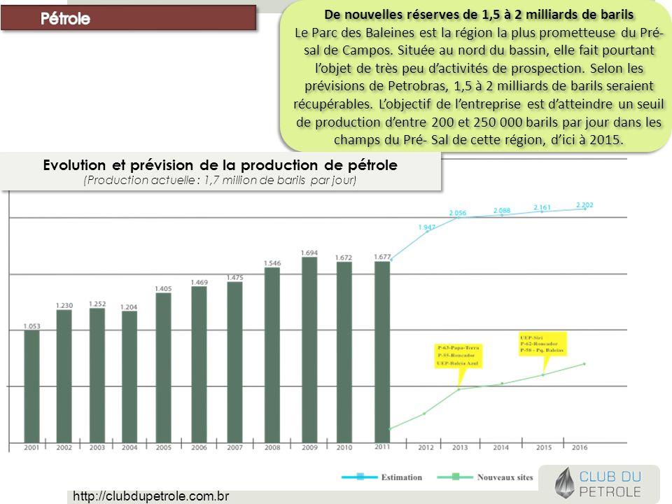 De nouvelles réserves de 1,5 à 2 milliards de barils Le Parc des Baleines est la région la plus prometteuse du Pré- sal de Campos. Située au nord du b