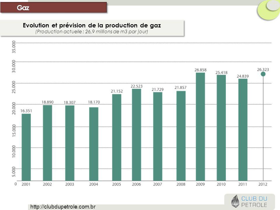 Evolution et prévision de la production de gaz (Production actuelle : 26,9 millions de m3 par jour) Evolution et prévision de la production de gaz (Pr