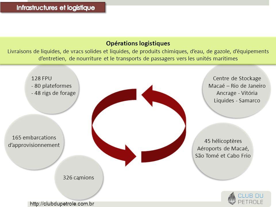 .. 128 FPU - 80 plateformes - 48 rigs de forage Opérations logistiques Livraisons de liquides, de vracs solides et liquides, de produits chimiques, de