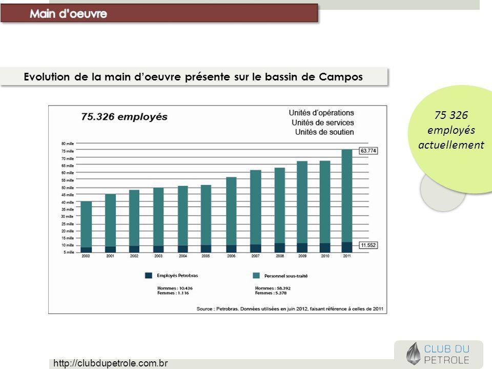 Evolution de la main doeuvre présente sur le bassin de Campos 75 326 employés actuellement http://clubdupetrole.com.br