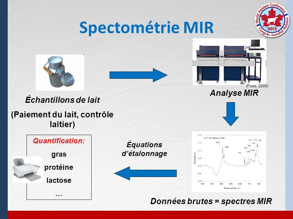 Spectométrie MIR Échantillons de lait (Paiement du lait, contrôle laitier) (Foss, 2008) Analyse MIR Équations détalonnage Quantification: gras protéin