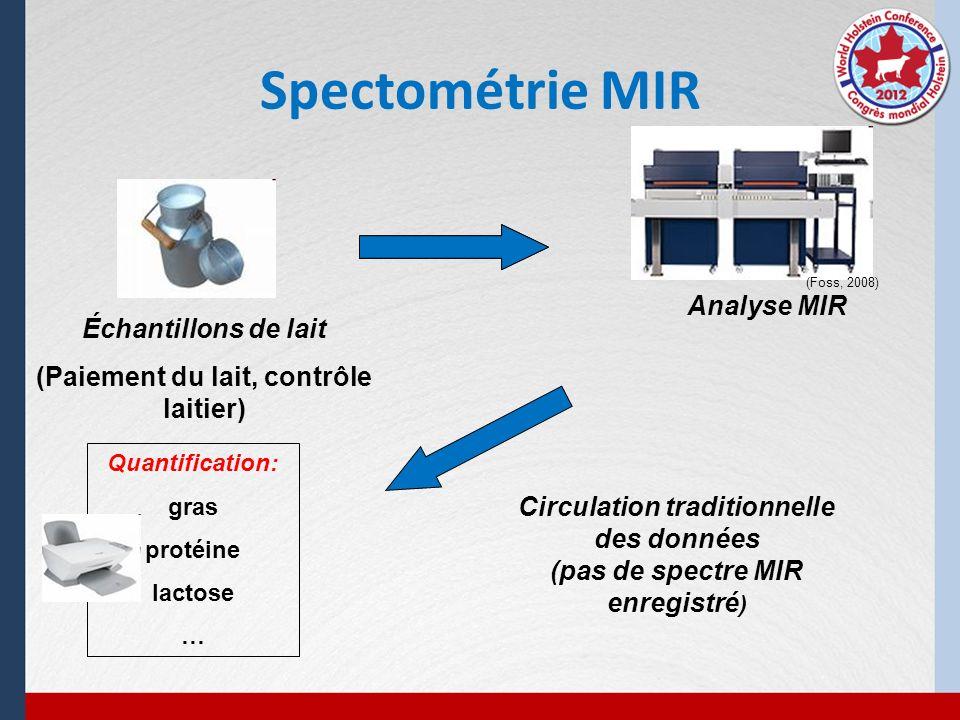 Spectométrie MIR Échantillons de lait (Paiement du lait, contrôle laitier) (Foss, 2008) Circulation traditionnelle des données (pas de spectre MIR enr