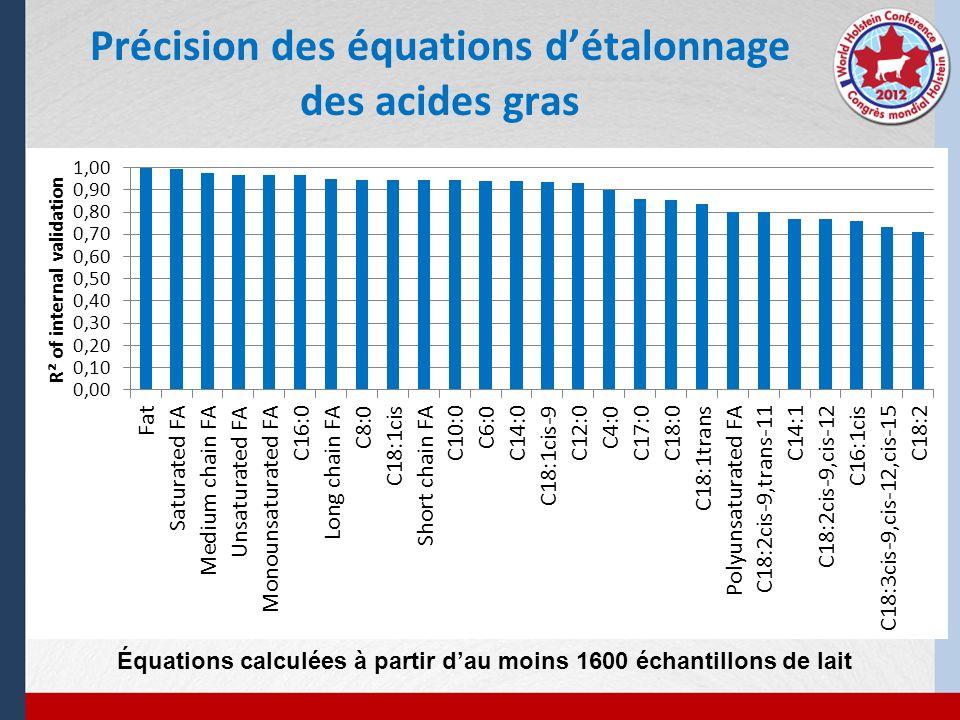 Précision des équations détalonnage des acides gras Équations calculées à partir dau moins 1600 échantillons de lait