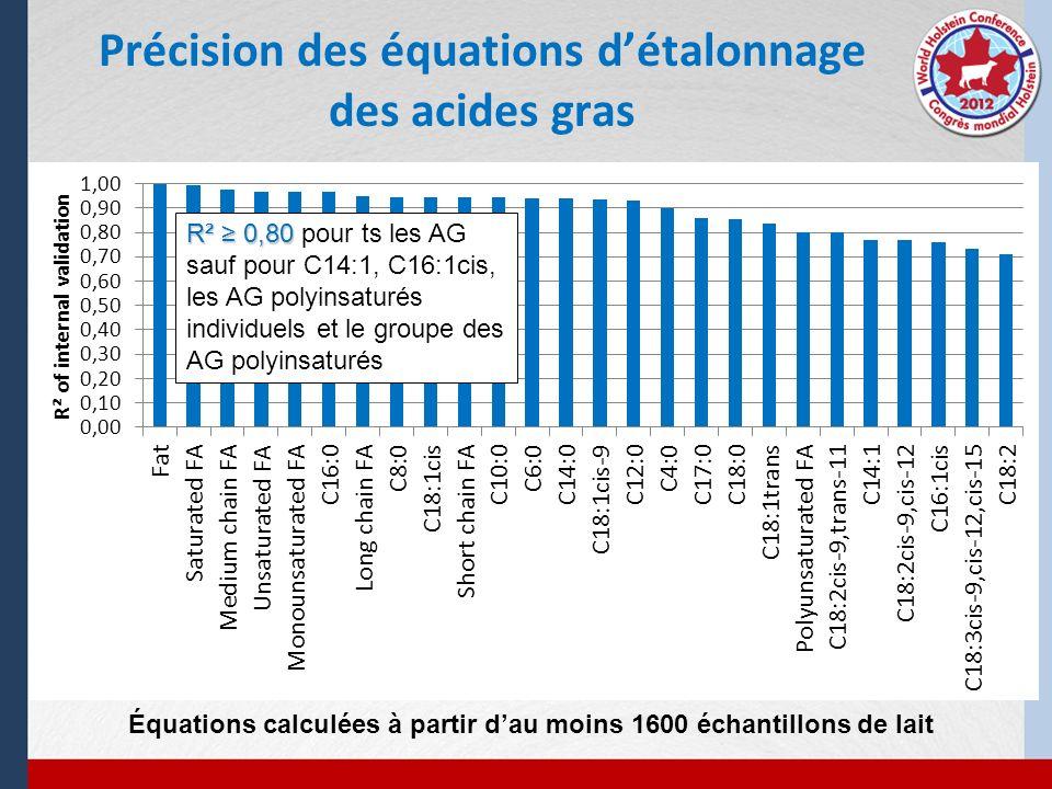 Précision des équations détalonnage des acides gras R² 0,80 R² 0,80 pour ts les AG sauf pour C14:1, C16:1cis, les AG polyinsaturés individuels et le g