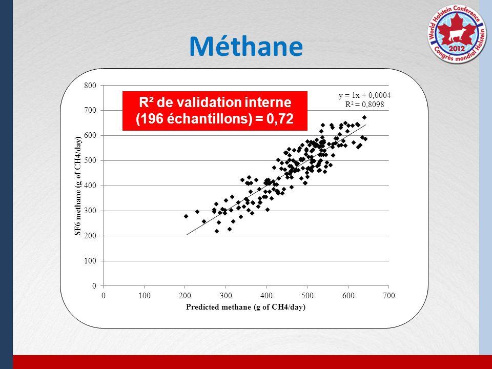 Méthane R² de validation interne (196 échantillons) = 0,72
