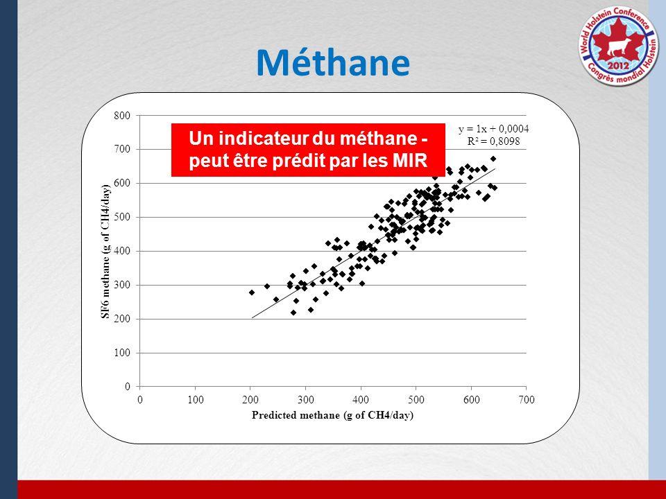 Méthane Un indicateur du méthane - peut être prédit par les MIR