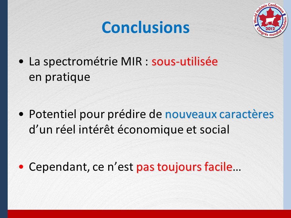 Conclusions sous-utiliséeLa spectrométrie MIR : sous-utilisée en pratique nouveaux caractèresPotentiel pour prédire de nouveaux caractères dun réel in