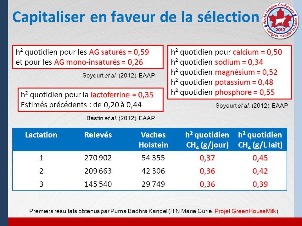 Capitaliser en faveur de la sélection AG saturés = 0,59 h² quotidien pour les AG saturés = 0,59 AG mono-insaturés = 0,26 et pour les AG mono-insaturés