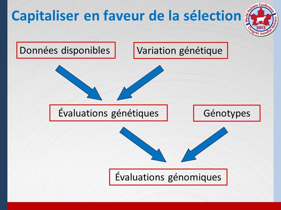 Évaluations génétiques Évaluations génomiques Variation génétique Génotypes Données disponibles Capitaliser en faveur de la sélection