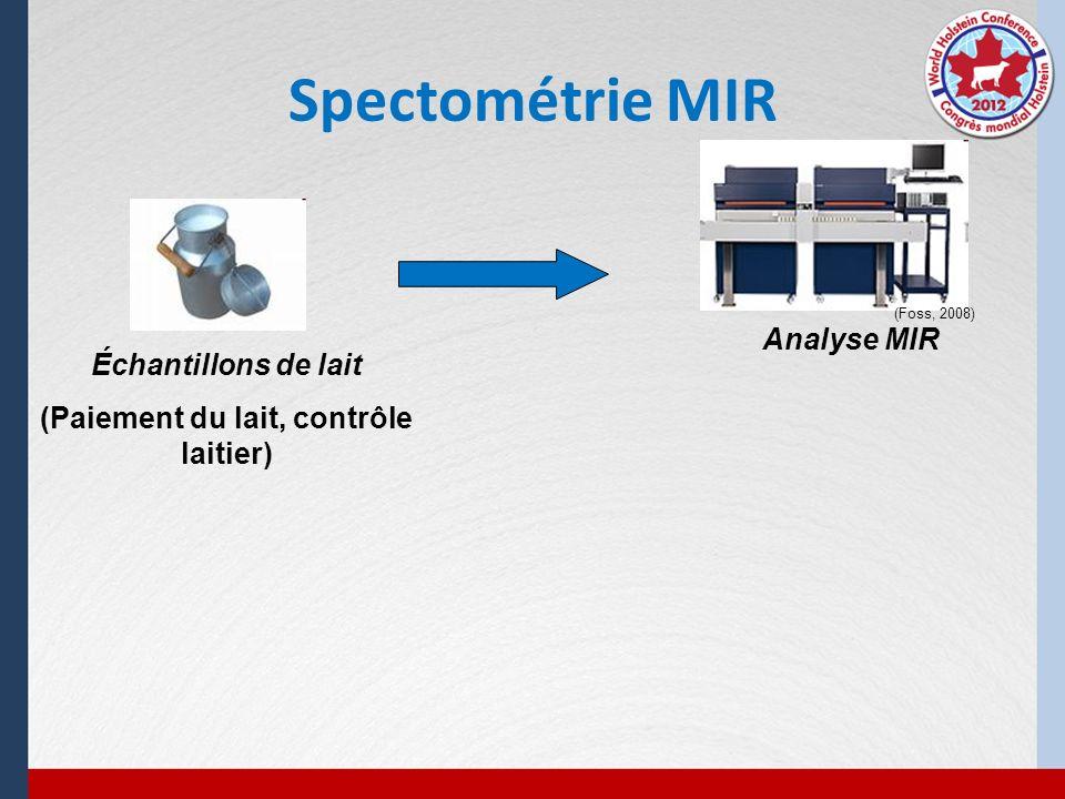 Spectométrie MIR Échantillons de lait (Paiement du lait, contrôle laitier) (Foss, 2008) Analyse MIR Données brutes = spectres MIR