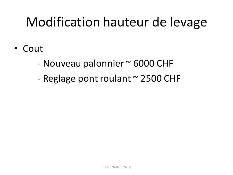 Modification hauteur de levage Cout - Nouveau palonnier ~ 6000 CHF - Reglage pont roulant ~ 2500 CHF JL GRENARD EN/HE