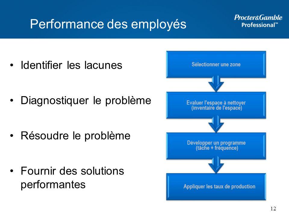 Identifier les lacunes Diagnostiquer le problème Résoudre le problème Fournir des solutions performantes 12 Performance des employés