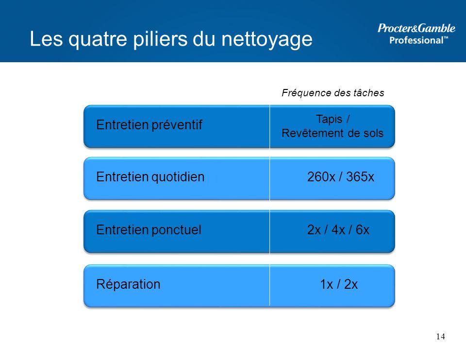 Les quatre piliers du nettoyage Entretien préventif Entretien quotidien 260x / 365x Entretien ponctuel 2x / 4x / 6x Réparation 1x / 2x Fréquence des t
